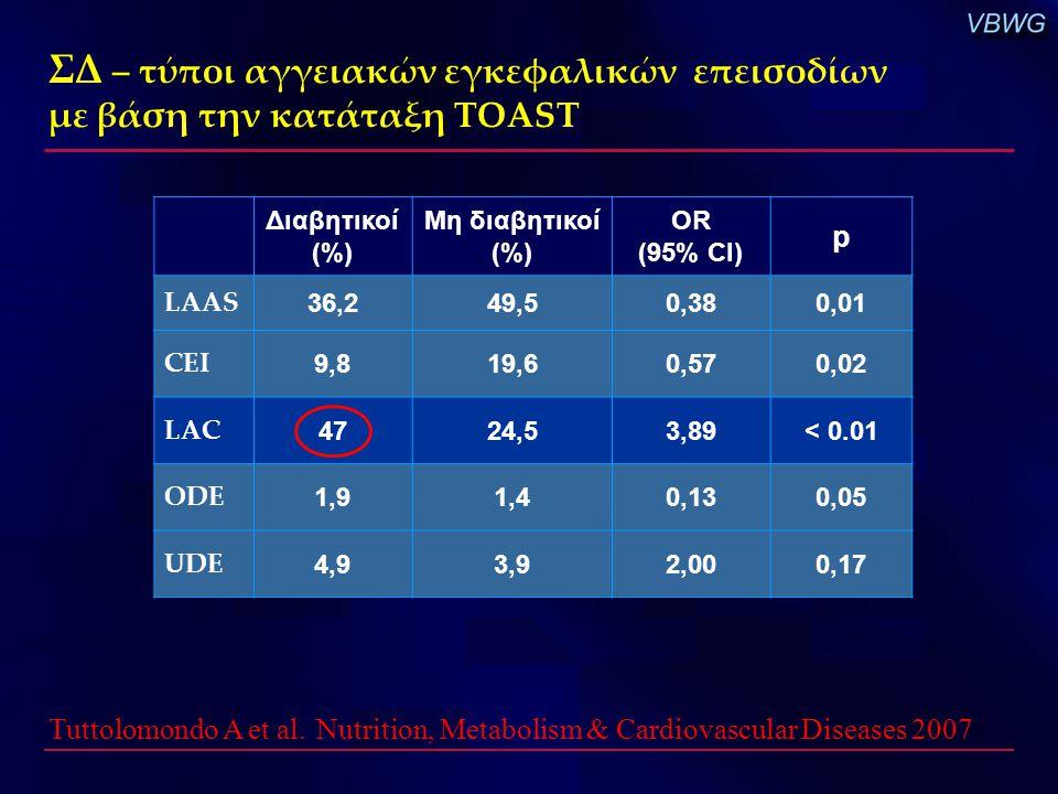 ΣΔ – τύποι αγγειακών εγκεφαλικών επεισοδίων με βάση την κατάταξη TOAST Tuttolomondo A et al. Nutrition, Metabolism & Cardiovascular Diseases 2007 Διαβ