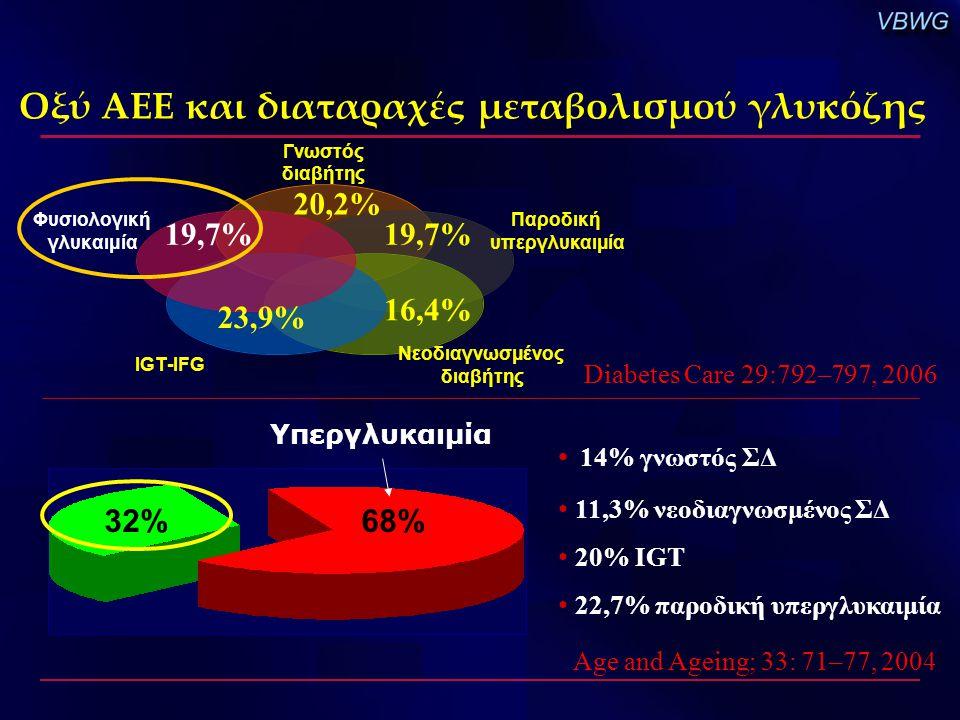 Οξύ ΑΕΕ και διαταραχές μεταβολισμού γλυκόζης Γνωστός διαβήτης Παροδική υπεργλυκαιμία Νεοδιαγνωσμένος διαβήτης IGT-IFG Φυσιολογική γλυκαιμία 20,2% 16,4