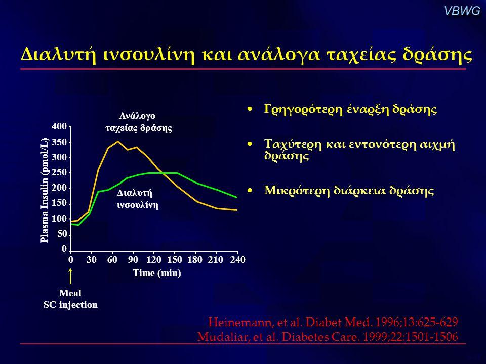 Διαλυτή ινσουλίνη και ανάλογα ταχείας δράσης 400 350 300 250 200 150 100 Meal SC injection 50 0 03060 Time (min) 90120180210150240 Ανάλογο ταχείας δρά