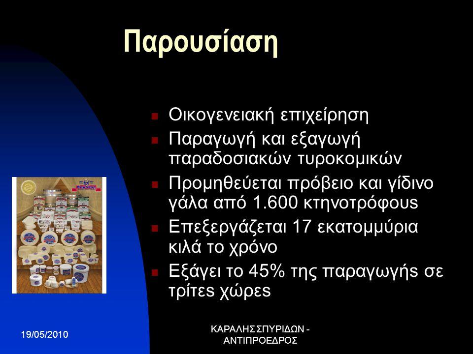 19/05/2010 ΚΑΡΑΛΗΣ ΣΠΥΡΙΔΩΝ - ΑΝΤΙΠΡΟΕΔΡΟΣ Παρουσίαση Οικογενειακή επιχείρηση Παραγωγή και εξαγωγή παραδοσιακών τυροκομικών Προμηθεύεται πρόβειο και γίδινο γάλα από 1.600 κτηνοτρόφουs Επεξεργάζεται 17 εκατομμύρια κιλά το χρόνο Εξάγει το 45% της παραγωγήs σε τρίτεs χώρεs