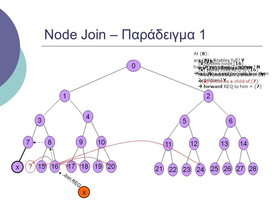 0 14 11 56 13 28 22 21 2423 12 252627 107 3 1 9 201615 8 1718 Node Join – Παράδειγμα 2 x At (4): are (4)'s Rtables full.