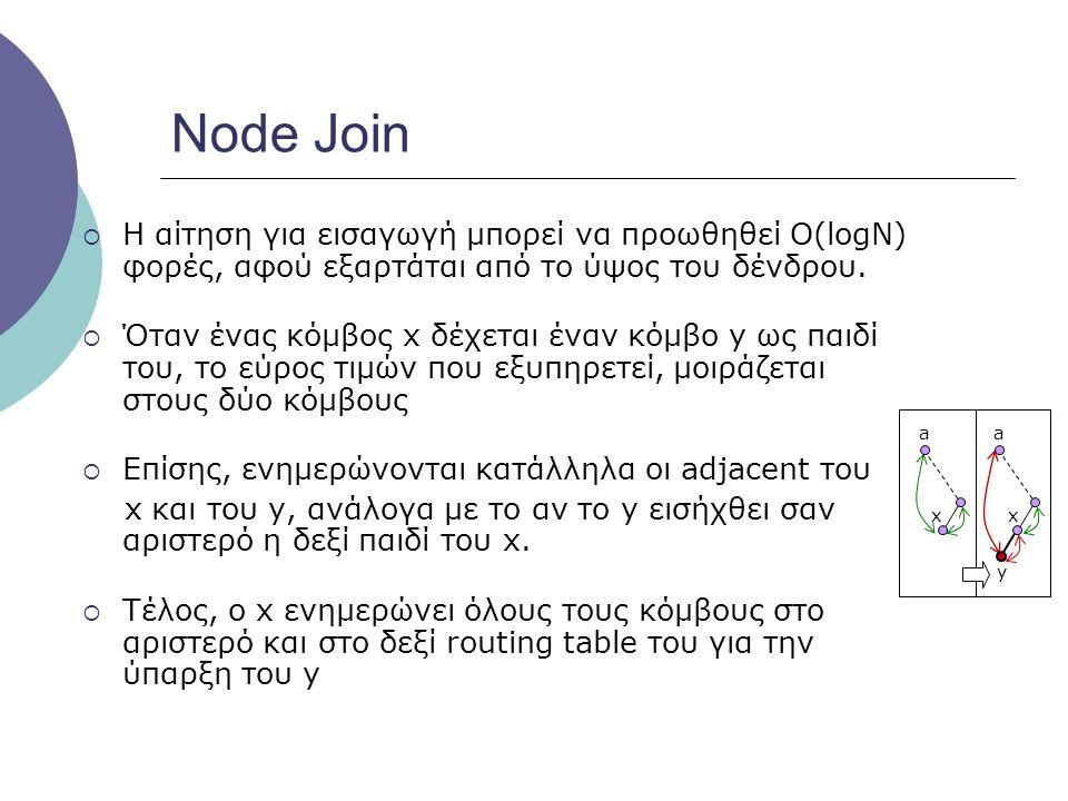 Node Departure  Για να αποχωρήσει ένας κόμβος φύλλο: 1.