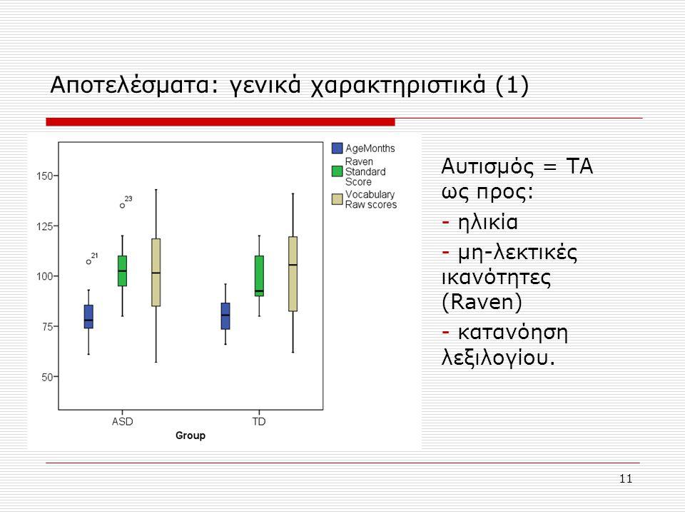 11 Αποτελέσματα: γενικά χαρακτηριστικά (1) Αυτισμός = ΤΑ ως προς: - ηλικία - μη-λεκτικές ικανότητες (Raven) - κατανόηση λεξιλογίου.