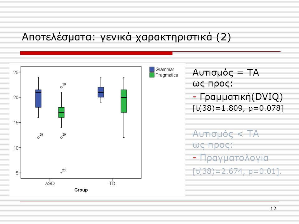 12 Αποτελέσματα: γενικά χαρακτηριστικά (2) Αυτισμός = ΤΑ ως προς: - Γραμματική(DVIQ) [t(38)=1.809, p=0.078] Αυτισμός < ΤΑ ως προς: - Πραγματολογία [t(
