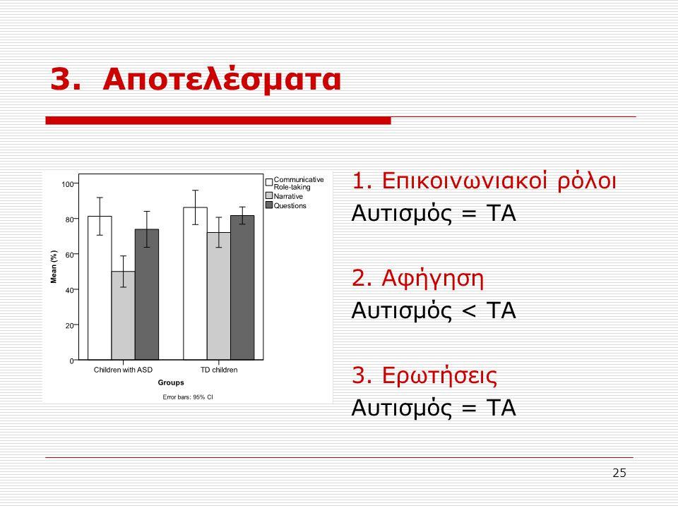 25 3. Αποτελέσματα 1. Επικοινωνιακοί ρόλοι Αυτισμός = ΤΑ 2. Αφήγηση Αυτισμός < ΤΑ 3. Ερωτήσεις Αυτισμός = ΤΑ