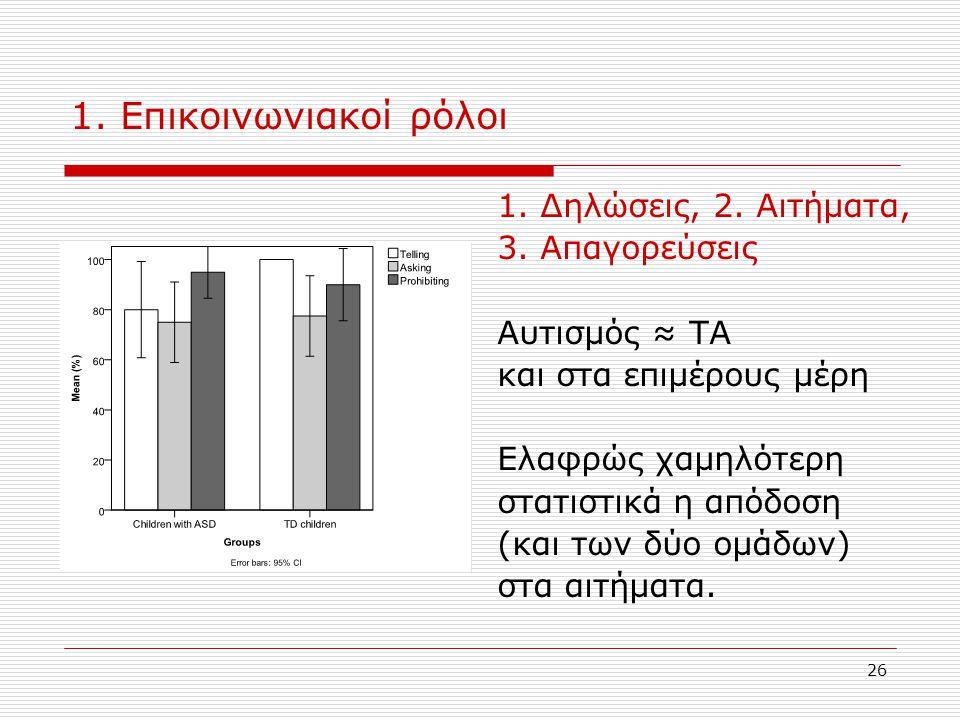 26 1. Επικοινωνιακοί ρόλοι 1. Δηλώσεις, 2. Αιτήματα, 3. Απαγορεύσεις Αυτισμός ≈ ΤΑ και στα επιμέρους μέρη Ελαφρώς χαμηλότερη στατιστικά η απόδοση (και
