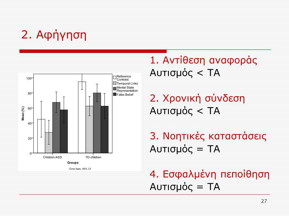 27 2. Αφήγηση 1. Αντίθεση αναφοράς Αυτισμός < ΤΑ 2. Χρονική σύνδεση Αυτισμός < ΤΑ 3. Νοητικές καταστάσεις Αυτισμός = ΤΑ 4. Εσφαλμένη πεποίθηση Αυτισμό