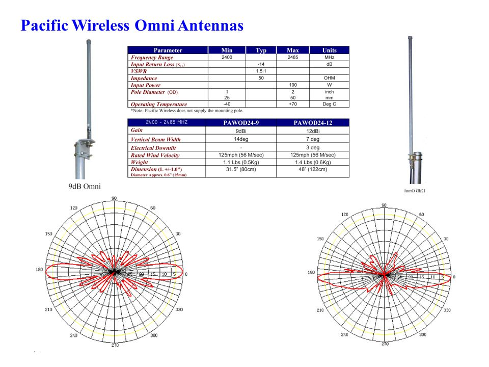 Pacific Wireless Omni Antennas