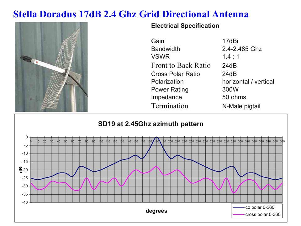 Stella Doradus 17dB 2.4 Ghz Grid Directional Antenna