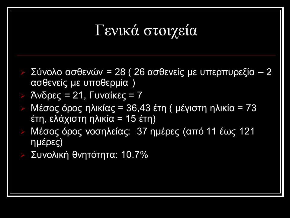 Γενικά στοιχεία  Σύνολο ασθενών = 28 ( 26 ασθενείς με υπερπυρεξία – 2 ασθενείς με υποθερμία )  Άνδρες = 21, Γυναίκες = 7  Μέσος όρος ηλικίας = 36,43 έτη ( μέγιστη ηλικία = 73 έτη, ελάχιστη ηλικία = 15 έτη)  Μέσος όρος νοσηλείας: 37 ημέρες (από 11 έως 121 ημέρες)  Συνολική θνητότητα: 10.7%