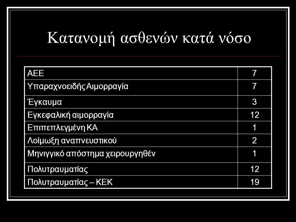 Κατανομή ασθενών κατά νόσο