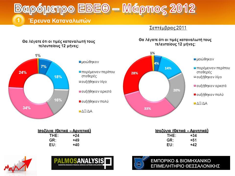 Έρευνα Καταναλωτών 1 Ισοζύγια (Θετικά – Αρνητικά ) THE: +34 GR:+51 EU:+42 Ισοζύγια (Θετικά – Αρνητικά ) THE: +24 GR:+49 EU:+40 Σεπτέμβριος 2011