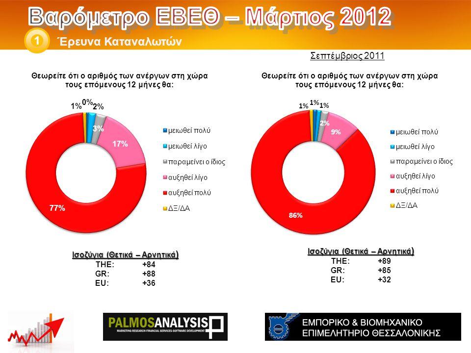 Έρευνα Καταναλωτών 1 Ισοζύγια (Θετικά – Αρνητικά ) THE: +89 GR:+85 EU:+32 Ισοζύγια (Θετικά – Αρνητικά ) THE: +84 GR:+88 EU:+36 Σεπτέμβριος 2011