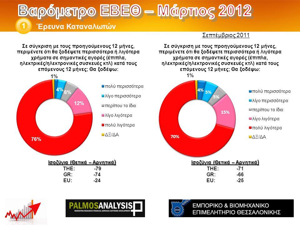 Έρευνα Καταναλωτών 1 Ισοζύγια (Θετικά – Αρνητικά ) THE: -71 GR:-66 EU:-25 Ισοζύγια (Θετικά – Αρνητικά ) THE: -79 GR:-74 EU:-24 Σεπτέμβριος 2011