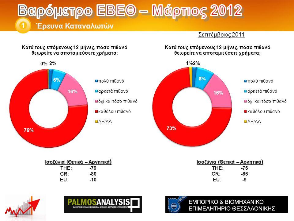 Έρευνα Καταναλωτών 1 Ισοζύγια (Θετικά – Αρνητικά ) THE: -76 GR:-66 EU:-9 Ισοζύγια (Θετικά – Αρνητικά ) THE: -79 GR:-80 EU:-10 Σεπτέμβριος 2011