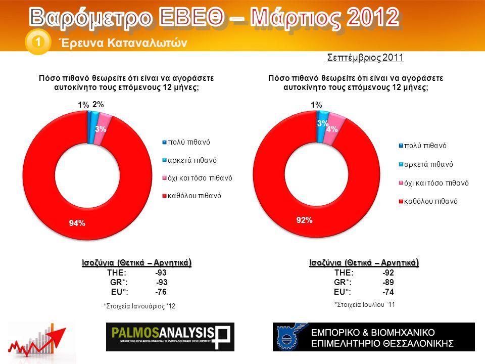 Έρευνα Καταναλωτών 1 Ισοζύγια (Θετικά – Αρνητικά ) THE: -92 GR*:-89 EU*:-74 Ισοζύγια (Θετικά – Αρνητικά ) THE: -93 GR*: -93 EU*:-76 *Στοιχεία Ιουλίου '11 Σεπτέμβριος 2011 *Στοιχεία Ιανουάριος '12