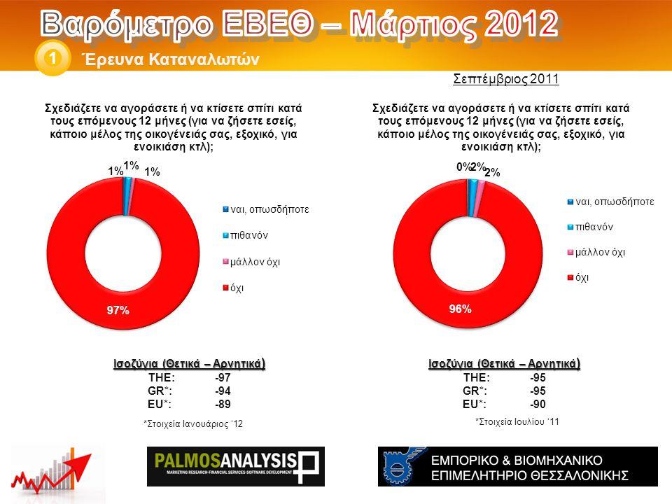 Έρευνα Καταναλωτών 1 Ισοζύγια (Θετικά – Αρνητικά ) THE: -95 GR*:-95 EU*:-90 Ισοζύγια (Θετικά – Αρνητικά ) THE: -97 GR*:-94 EU*:-89 *Στοιχεία Ιουλίου '11 Σεπτέμβριος 2011 *Στοιχεία Ιανουάριος '12