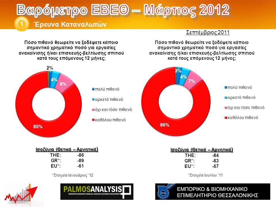 Έρευνα Καταναλωτών 1 Ισοζύγια (Θετικά – Αρνητικά ) THE: -84 GR*:-83 EU*:-57 *Στοιχεία Ιουλίου '11 Ισοζύγια (Θετικά – Αρνητικά ) THE: -86 GR*:-89 EU*:-61 Σεπτέμβριος 2011 *Στοιχεία Ιανουάριος '12
