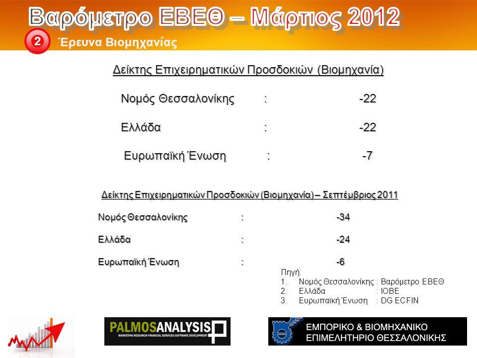 2 Δείκτης Επιχειρηματικών Προσδοκιών (Βιομηχανία) – Σεπτέμβριος 2011 Νομός Θεσσαλονίκης: -34 Ελλάδα:-24 Eυρωπαϊκή Ένωση:-6 Πηγή: 1.Νομός Θεσσαλονίκης: Βαρόμετρο ΕΒΕΘ 2.Ελλάδα: ΙΟΒΕ 3.Ευρωπαϊκή Ένωση: DG ECFIN Δείκτης Επιχειρηματικών Προσδοκιών (Βιομηχανία) Νομός Θεσσαλονίκης: -22 Ελλάδα:-22 Eυρωπαϊκή Ένωση:-7