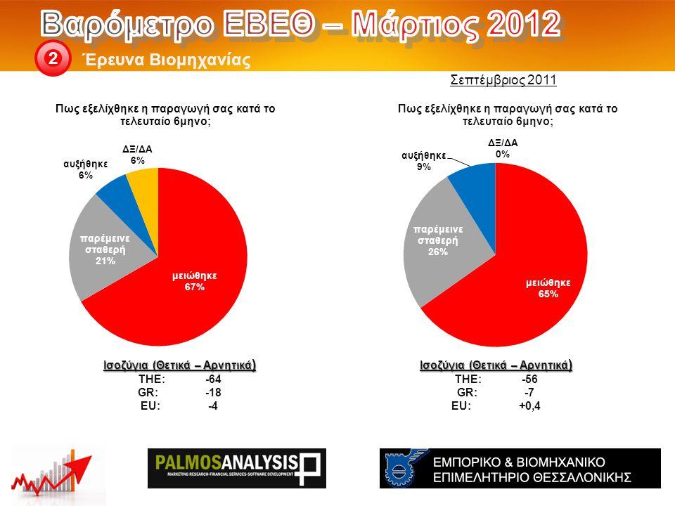 Έρευνα Βιομηχανίας 2 Ισοζύγια (Θετικά – Αρνητικά ) THE: -56 GR:-7 EU:+0,4 Ισοζύγια (Θετικά – Αρνητικά ) THE: -64 GR:-18 EU:-4 Σεπτέμβριος 2011