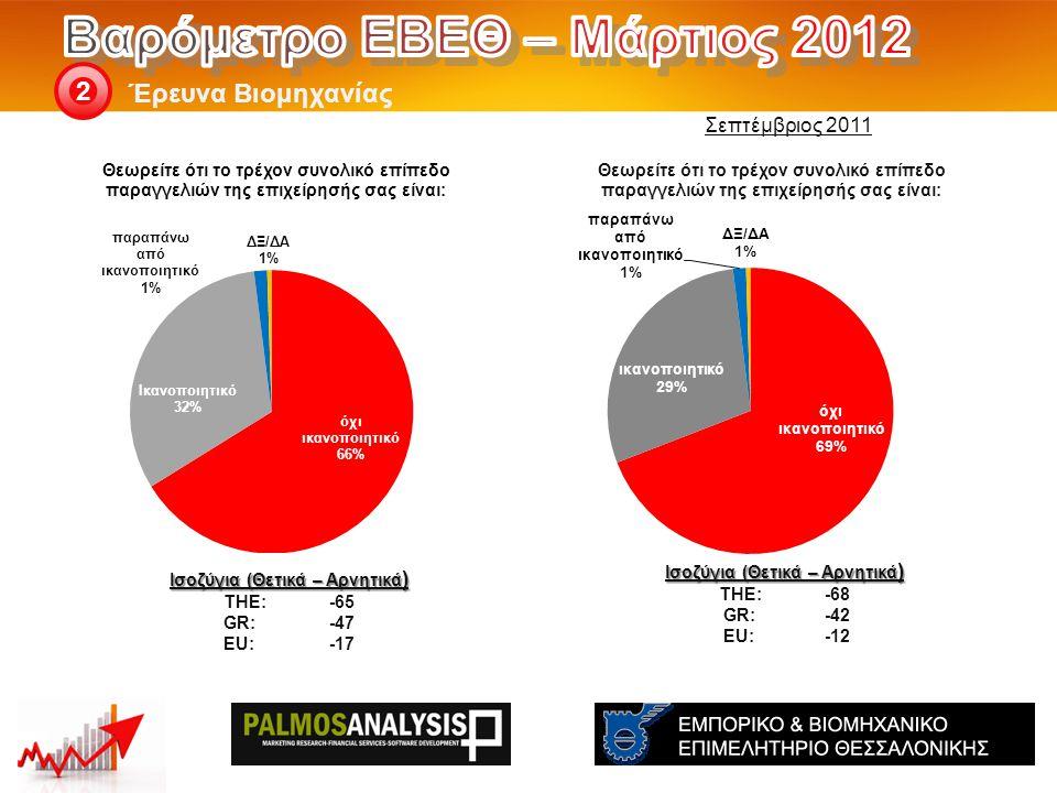 Έρευνα Βιομηχανίας 2 Ισοζύγια (Θετικά – Αρνητικά ) THE: -68 GR:-42 EU:-12 Ισοζύγια (Θετικά – Αρνητικά ) THE: -65 GR:-47 EU:-17 Σεπτέμβριος 2011