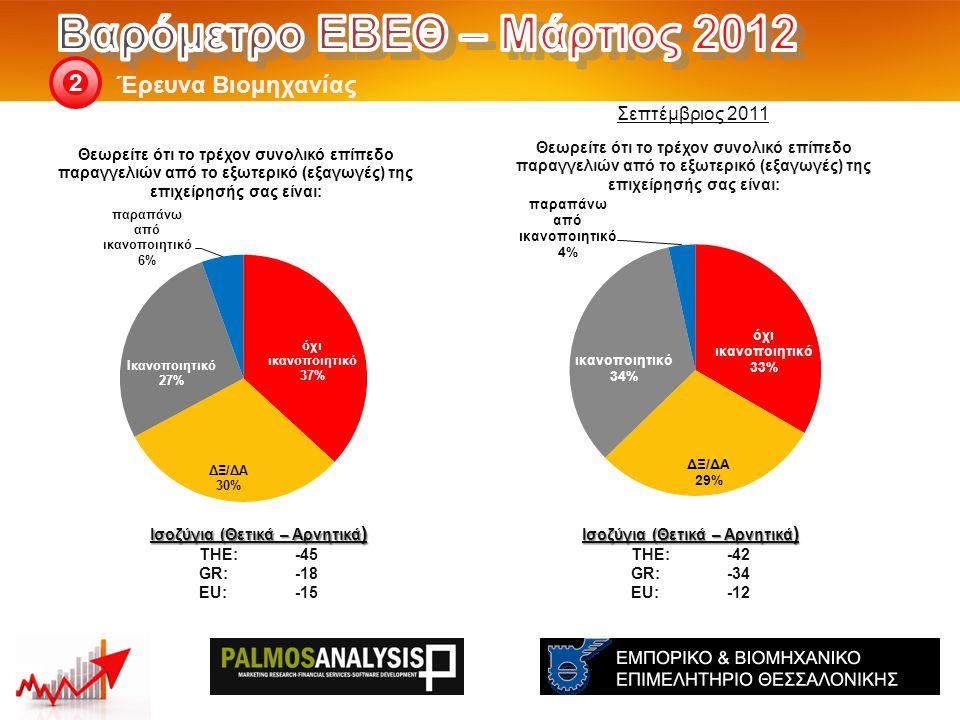 Έρευνα Βιομηχανίας 2 Ισοζύγια (Θετικά – Αρνητικά ) THE: -42 GR:-34 EU:-12 Ισοζύγια (Θετικά – Αρνητικά ) THE: -45 GR:-18 EU:-15 Σεπτέμβριος 2011