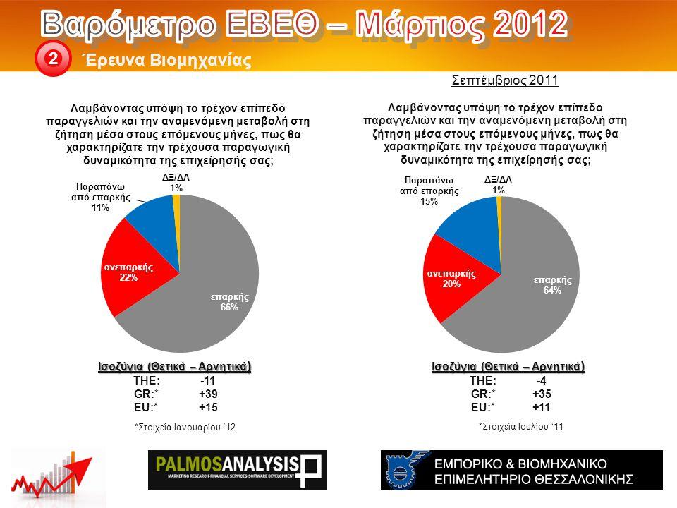 Έρευνα Βιομηχανίας 2 Ισοζύγια (Θετικά – Αρνητικά ) THE: -4 GR:*+35 EU:*+11 Ισοζύγια (Θετικά – Αρνητικά ) THE: -11 GR:*+39 EU:*+15 *Στοιχεία Ιουλίου '11 Σεπτέμβριος 2011 *Στοιχεία Ιανουαρίου '12