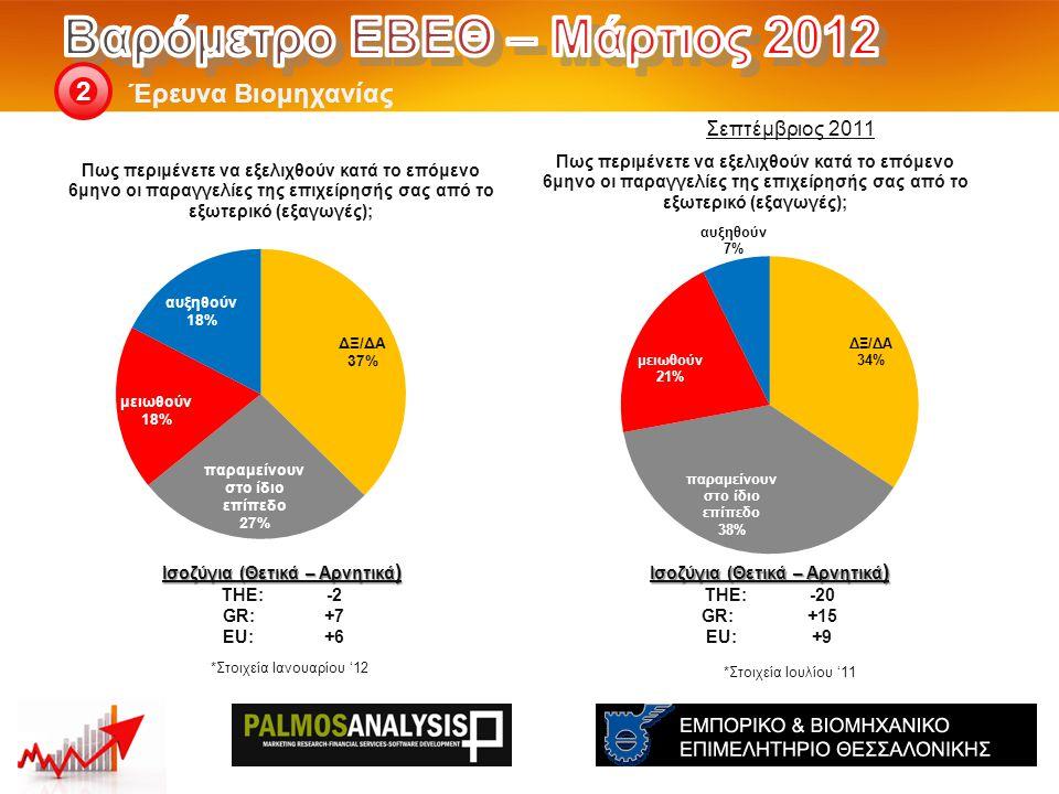 Έρευνα Βιομηχανίας 2 Ισοζύγια (Θετικά – Αρνητικά ) THE: -20 GR:+15 EU:+9 Ισοζύγια (Θετικά – Αρνητικά ) THE: -2 GR:+7 EU:+6 Σεπτέμβριος 2011 *Στοιχεία Ιουλίου '11 *Στοιχεία Ιανουαρίου '12