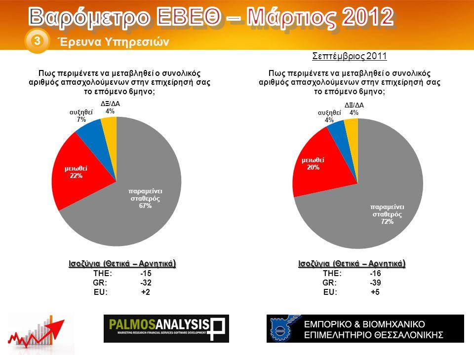 Έρευνα Υπηρεσιών 3 Ισοζύγια (Θετικά – Αρνητικά ) THE: -16 GR:-39 EU:+5 Ισοζύγια (Θετικά – Αρνητικά ) THE: -15 GR:-32 EU:+2 Σεπτέμβριος 2011