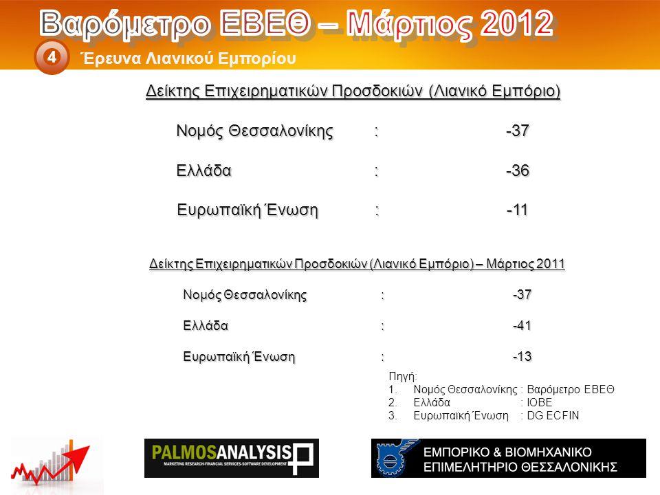 Δείκτης Επιχειρηματικών Προσδοκιών (Λιανικό Εμπόριο) – Μάρτιος 2011 Νομός Θεσσαλονίκης: -37 Ελλάδα:-41 Eυρωπαϊκή Ένωση:-13 Έρευνα Λιανικού Εμπορίου 4 Πηγή: 1.Νομός Θεσσαλονίκης: Βαρόμετρο ΕΒΕΘ 2.Ελλάδα: ΙΟΒΕ 3.Ευρωπαϊκή Ένωση: DG ECFIN Δείκτης Επιχειρηματικών Προσδοκιών (Λιανικό Εμπόριο) Νομός Θεσσαλονίκης: -37 Ελλάδα:-36 Eυρωπαϊκή Ένωση:-11