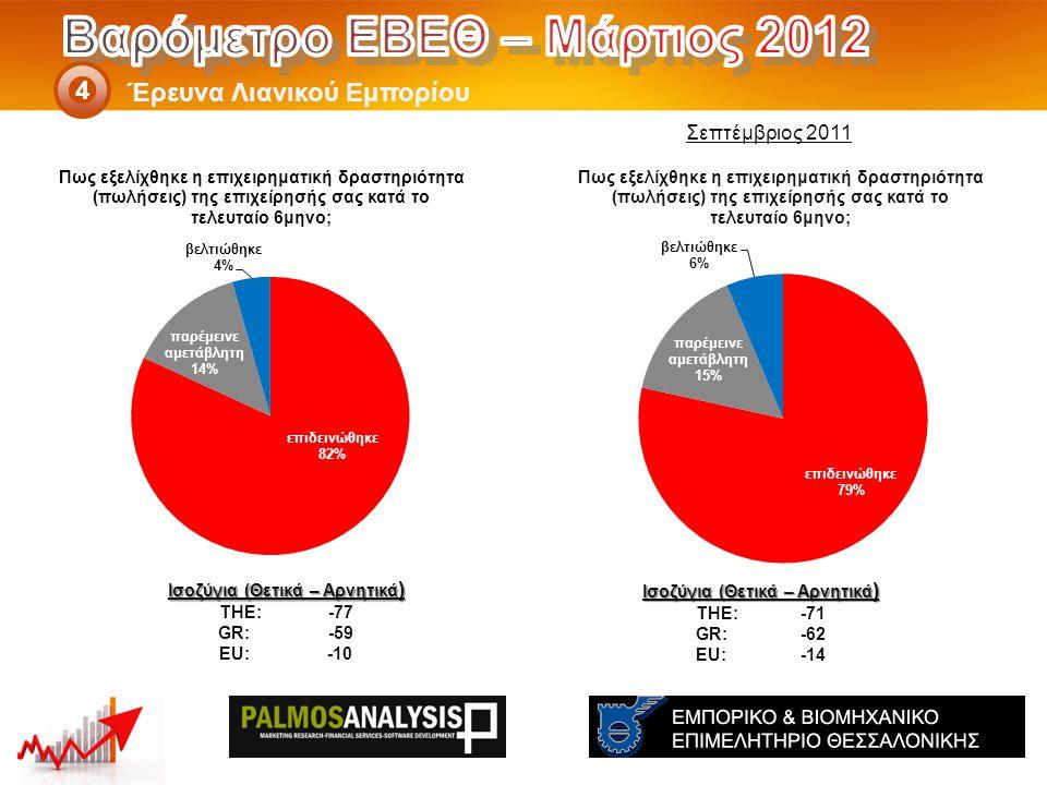 Έρευνα Λιανικού Εμπορίου 4 Ισοζύγια (Θετικά – Αρνητικά ) THE: -71 GR:-62 EU:-14 Ισοζύγια (Θετικά – Αρνητικά ) THE: -77 GR: -59 EU: -10 Σεπτέμβριος 201