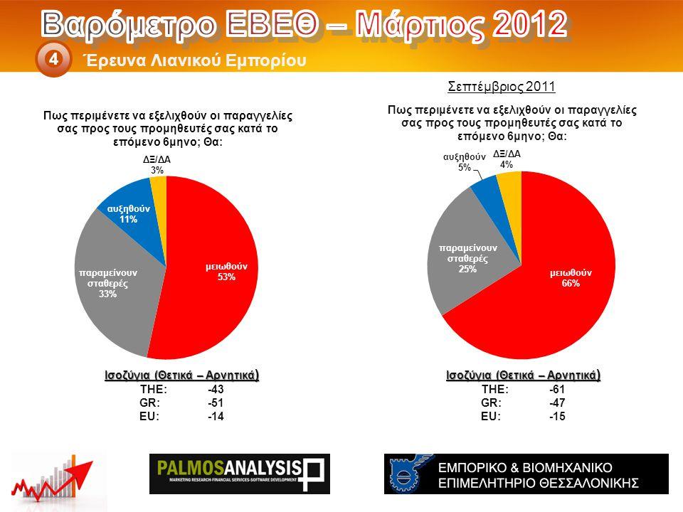 Έρευνα Λιανικού Εμπορίου 4 Ισοζύγια (Θετικά – Αρνητικά ) THE: -61 GR:-47 EU:-15 Ισοζύγια (Θετικά – Αρνητικά ) THE: -43 GR:-51 EU:-14 Σεπτέμβριος 2011