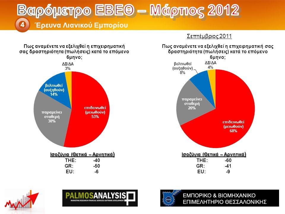 Έρευνα Λιανικού Εμπορίου 4 Ισοζύγια (Θετικά – Αρνητικά ) THE: -60 GR:-41 EU:-9 Ισοζύγια (Θετικά – Αρνητικά ) THE: -40 GR:-50 EU:-6 Σεπτέμβριος 2011