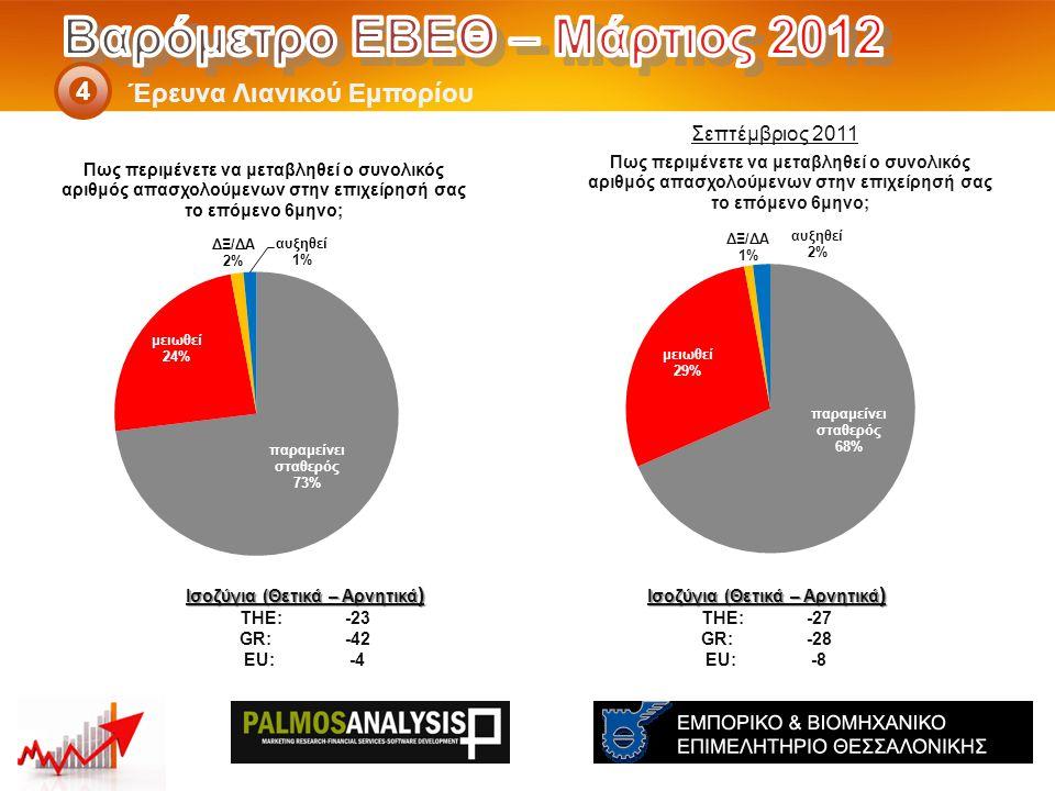Έρευνα Λιανικού Εμπορίου 4 Ισοζύγια (Θετικά – Αρνητικά ) THE: -27 GR:-28 EU:-8 Ισοζύγια (Θετικά – Αρνητικά ) THE: -23 GR:-42 EU:-4 Σεπτέμβριος 2011