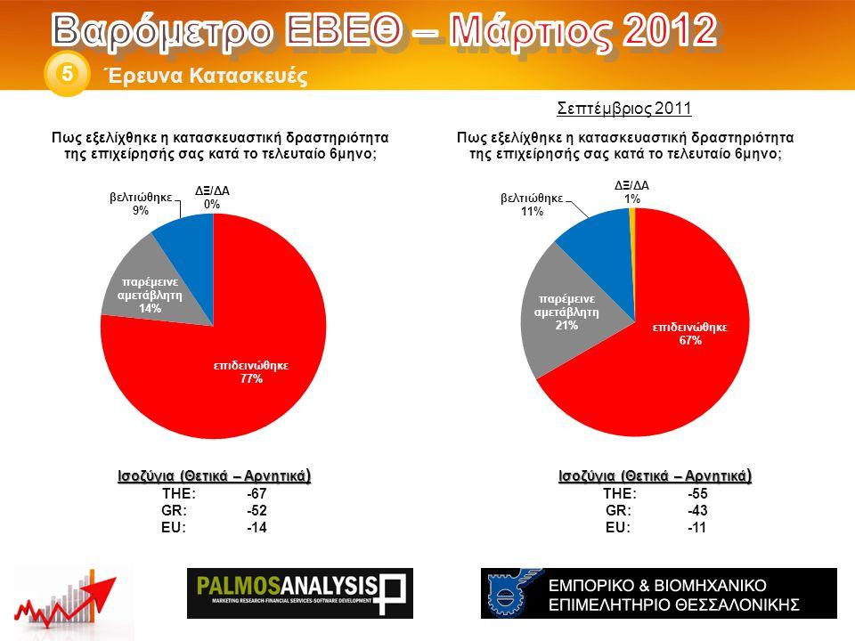 Έρευνα Κατασκευές 5 Ισοζύγια (Θετικά – Αρνητικά ) THE: -55 GR:-43 EU:-11 Ισοζύγια (Θετικά – Αρνητικά ) THE: -67 GR:-52 EU:-14 Σεπτέμβριος 2011
