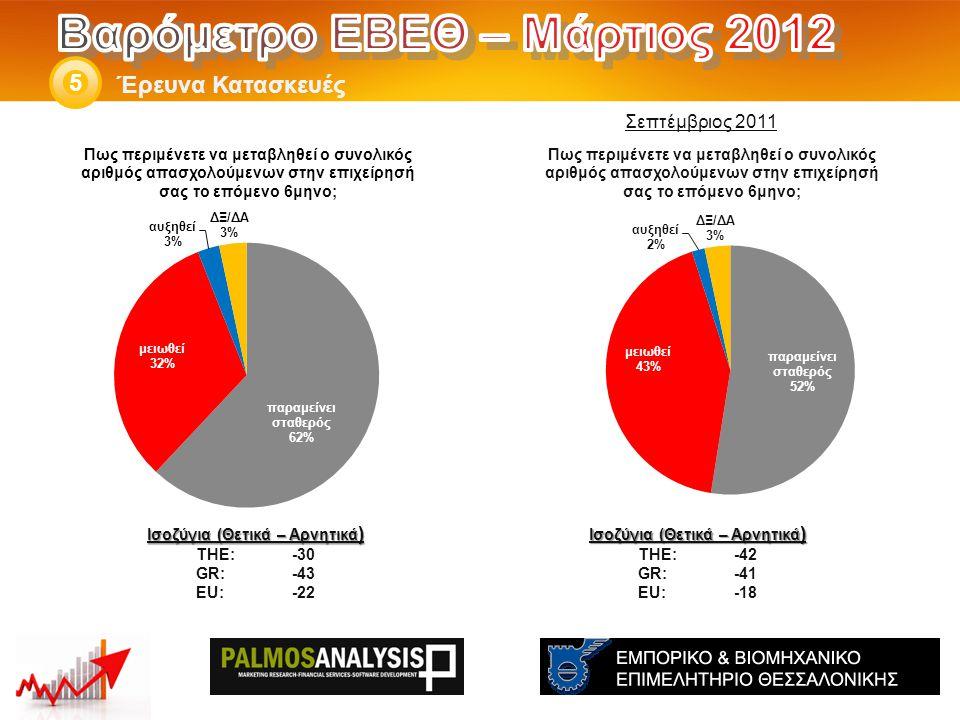 Έρευνα Κατασκευές 5 Ισοζύγια (Θετικά – Αρνητικά ) THE: -42 GR:-41 EU:-18 Ισοζύγια (Θετικά – Αρνητικά ) THE: -30 GR:-43 EU:-22 Σεπτέμβριος 2011