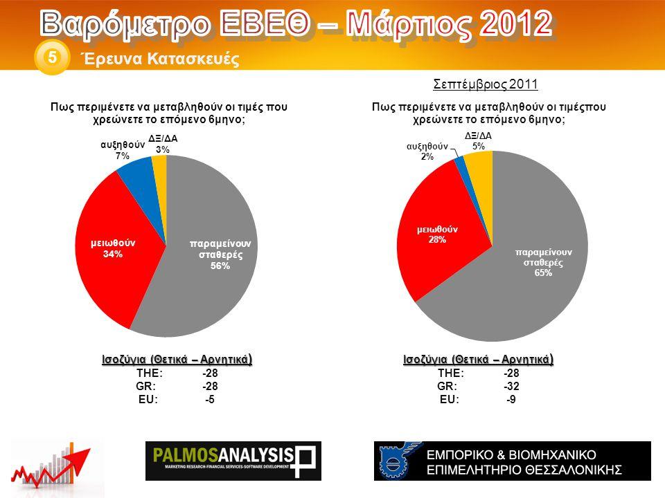 Έρευνα Κατασκευές 5 Ισοζύγια (Θετικά – Αρνητικά ) THE: -28 GR:-32 EU:-9 Ισοζύγια (Θετικά – Αρνητικά ) THE: -28 GR:-28 EU:-5 Σεπτέμβριος 2011