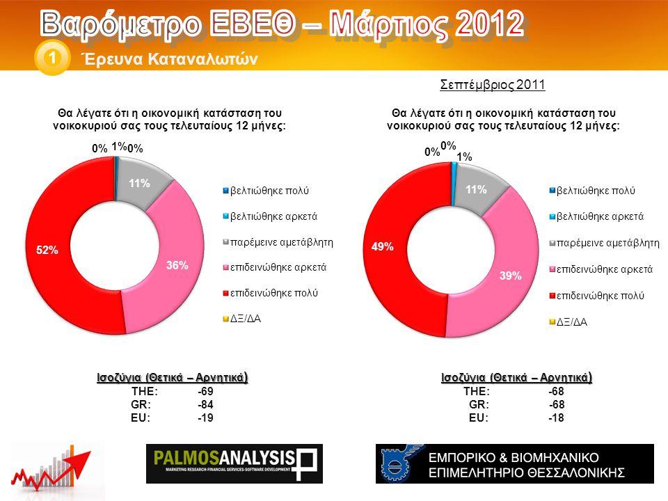 Έρευνα Καταναλωτών 1 Ισοζύγια (Θετικά – Αρνητικά ) THE: -68 GR: -68 EU: -18 Ισοζύγια (Θετικά – Αρνητικά ) THE: -69 GR:-84 EU:-19 Σεπτέμβριος 2011