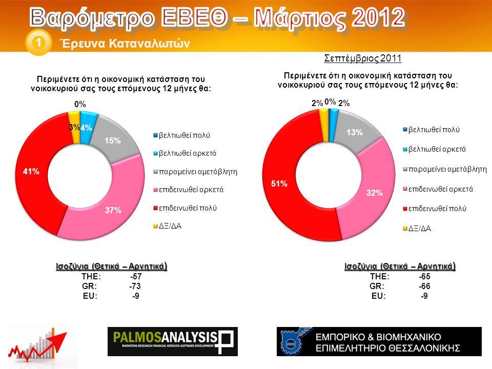 Έρευνα Καταναλωτών 1 Ισοζύγια (Θετικά – Αρνητικά ) THE: -65 GR:-66 EU:-9 Ισοζύγια (Θετικά – Αρνητικά ) THE: -57 GR: -73 EU:-9 Σεπτέμβριος 2011
