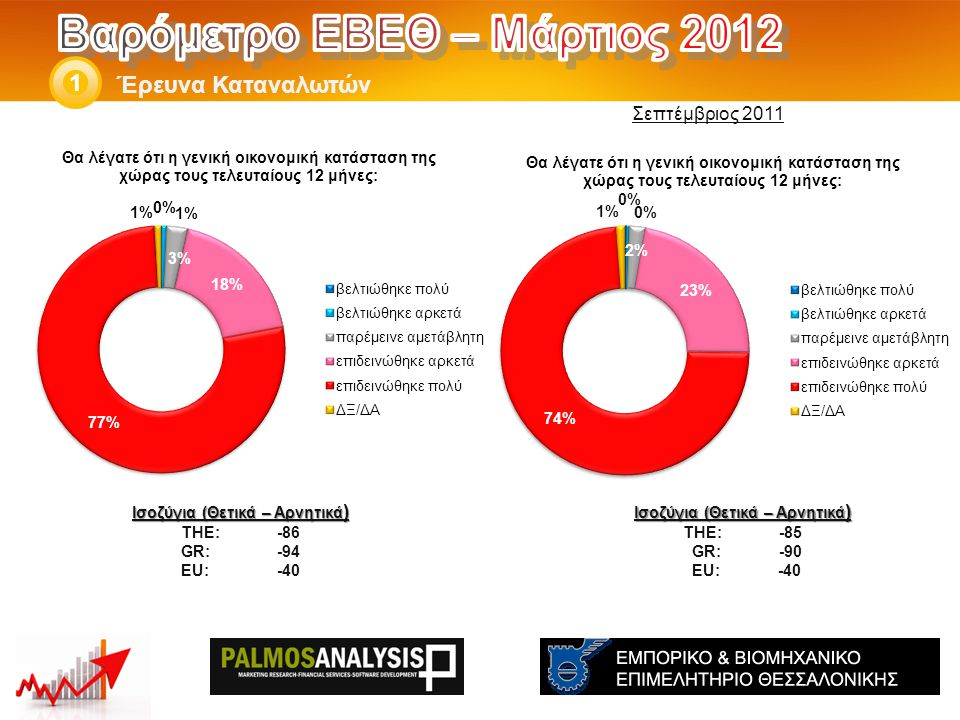 Έρευνα Καταναλωτών 1 Ισοζύγια (Θετικά – Αρνητικά ) THE: -76 GR:-78 EU:-27 Ισοζύγια (Θετικά – Αρνητικά ) THE: -67 GR:-77 EU:-22 Σεπτέμβριος 2011