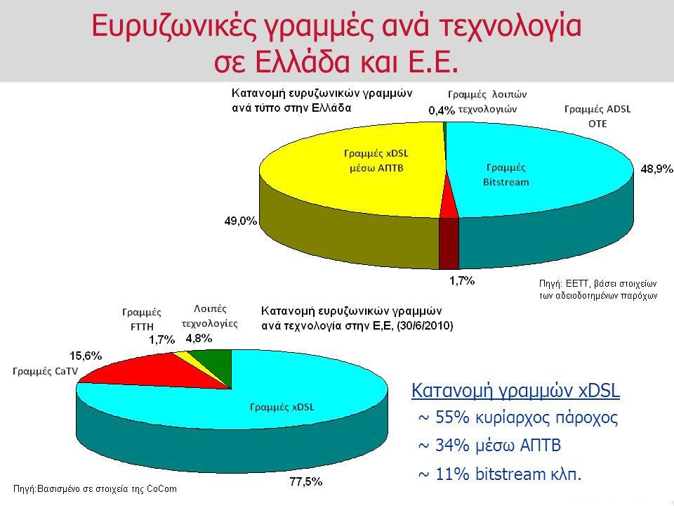 Ευρυζωνικές γραμμές ανά τεχνολογία σε Ελλάδα και Ε.Ε. Κατανομή γραμμών xDSL ~ 55% κυρίαρχος πάροχος ~ 34% μέσω ΑΠΤΒ ~ 11% bitstream κλπ.