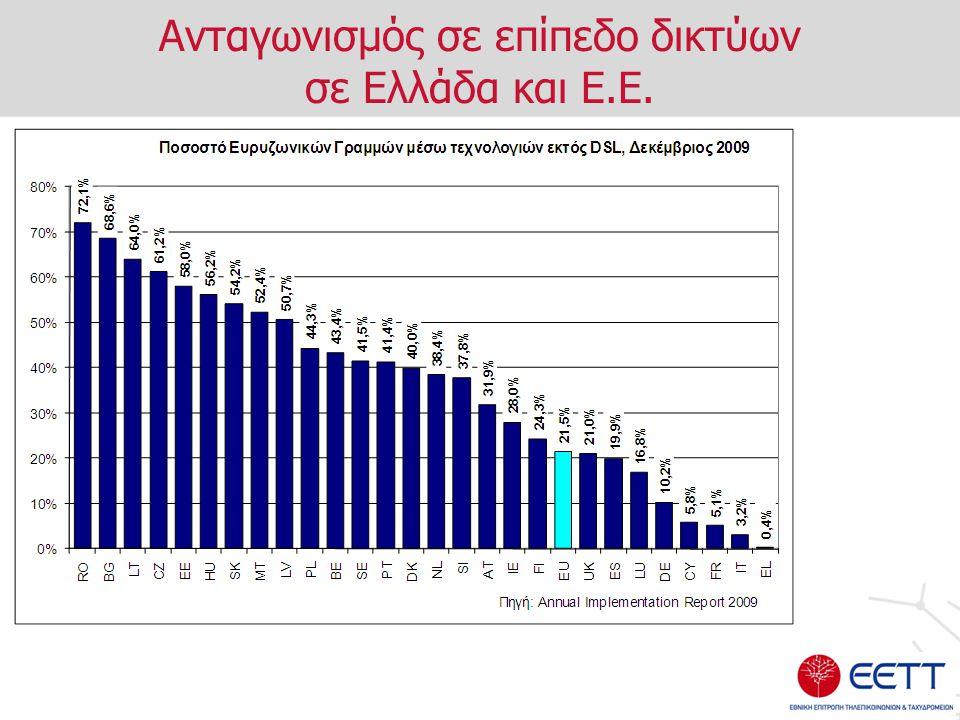 Ανταγωνισμός σε επίπεδο δικτύων σε Ελλάδα και Ε.Ε.