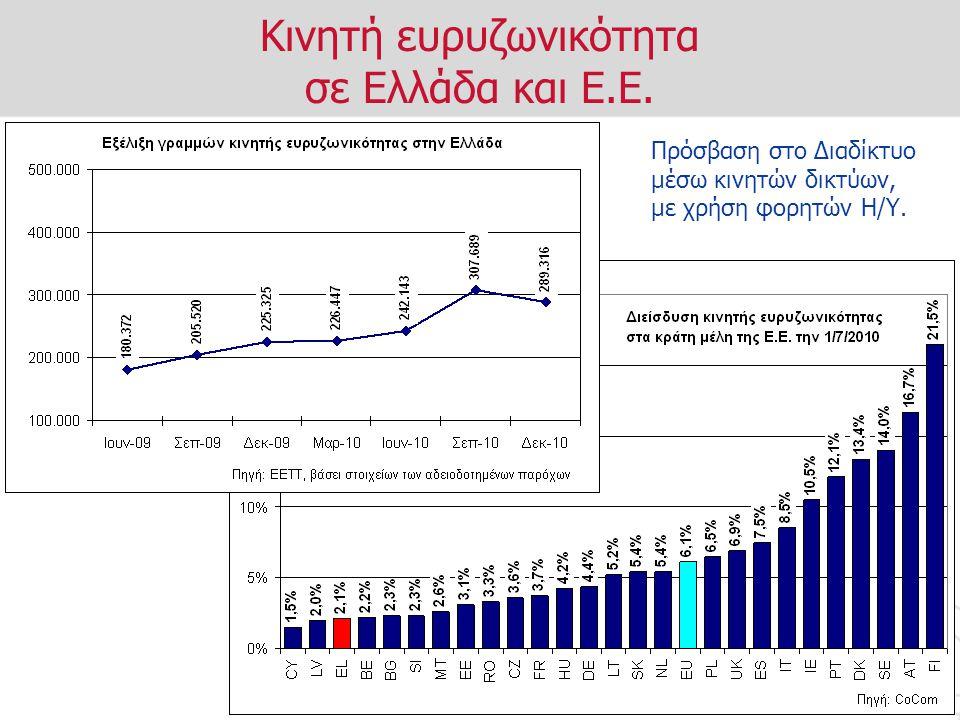 Κινητή ευρυζωνικότητα σε Ελλάδα και Ε.Ε. Πρόσβαση στο Διαδίκτυο μέσω κινητών δικτύων, με χρήση φορητών Η/Υ.