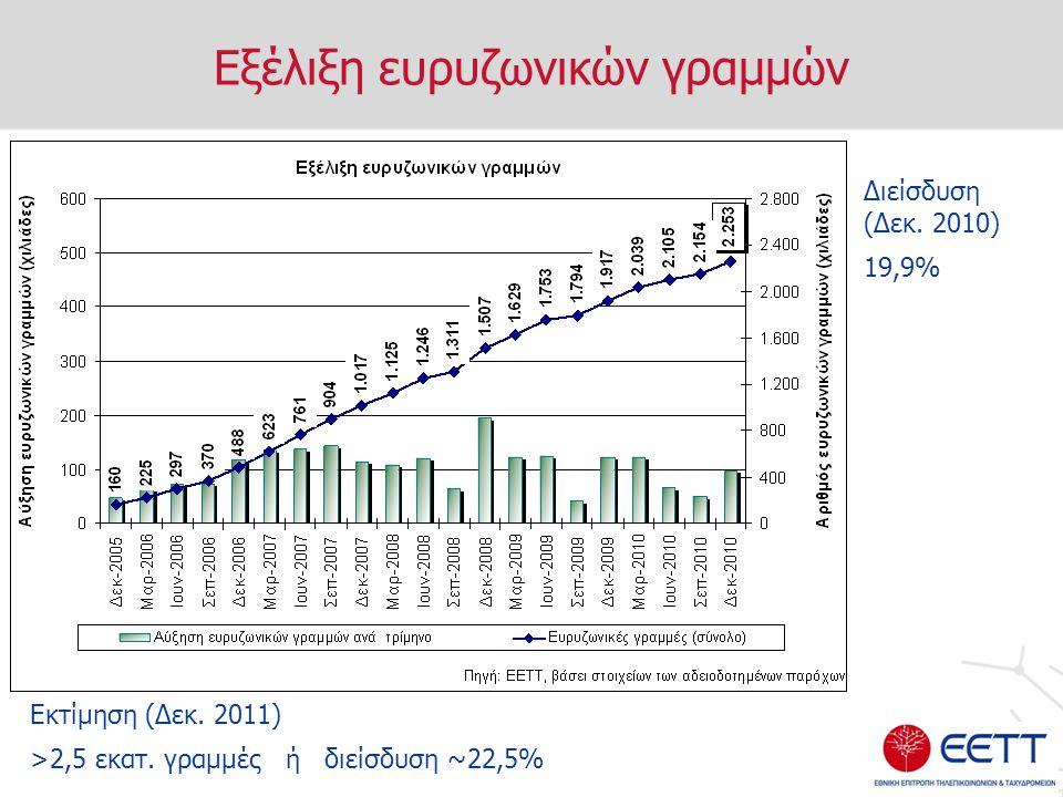 Εξέλιξη ευρυζωνικών γραμμών Διείσδυση (Δεκ. 2010) 19,9% Εκτίμηση (Δεκ. 2011) >2,5 εκατ. γραμμές ή διείσδυση ~22,5%