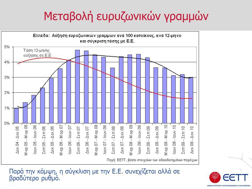 Μεταβολή ευρυζωνικών γραμμών Παρά την κάμψη, η σύγκλιση με την Ε.Ε. συνεχίζεται αλλά σε βραδύτερο ρυθμό.