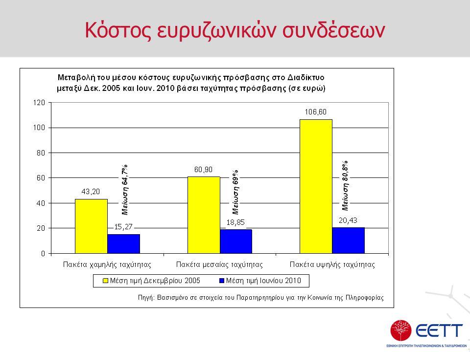 Κόστος ευρυζωνικών συνδέσεων