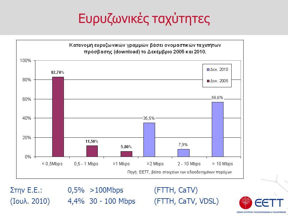 Ευρυζωνικές ταχύτητες Στην Ε.Ε.: 0,5% >100Mbps (FTTH, CaTV) (Ιουλ. 2010)4,4% 30 - 100 Mbps (FTTH, CaTV, VDSL)