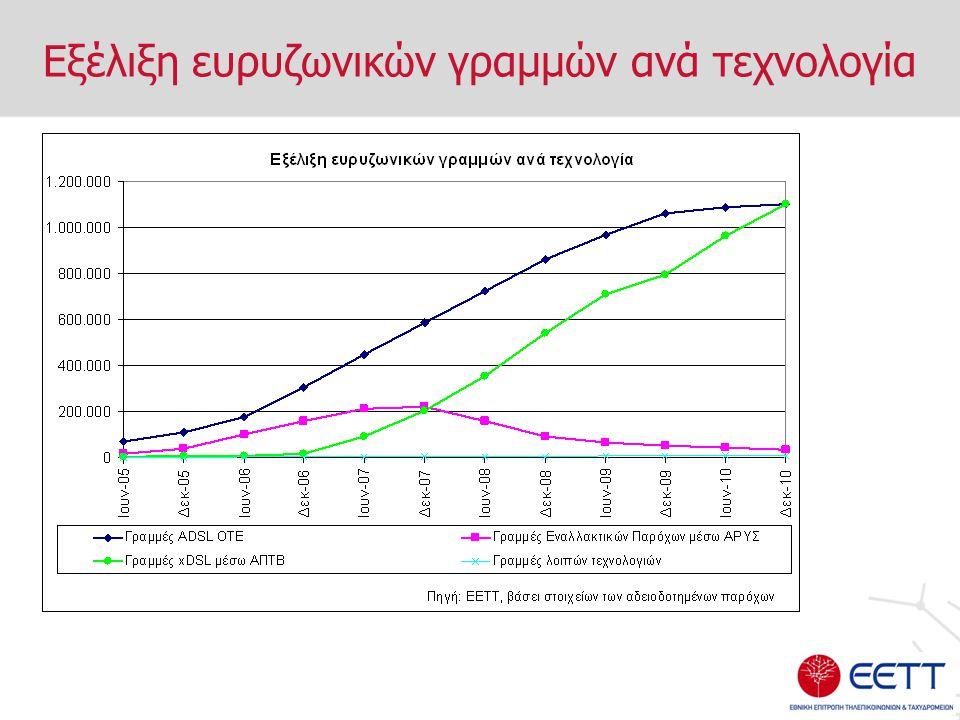 Εξέλιξη ευρυζωνικών γραμμών ανά τεχνολογία