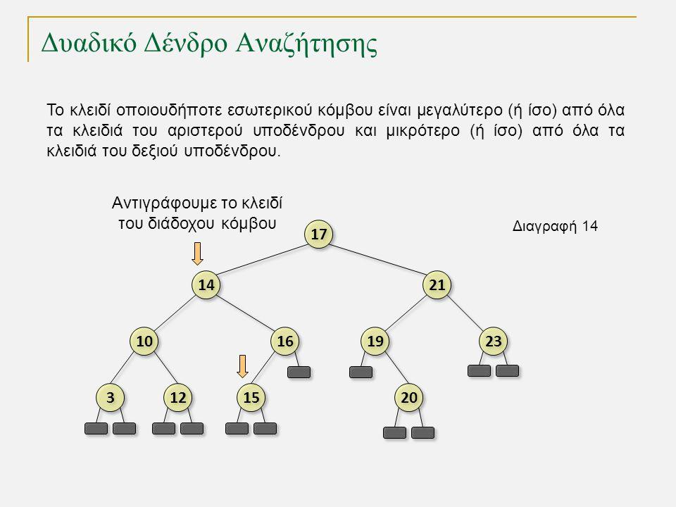 Δυαδικό Δένδρο Αναζήτησης TexPoint fonts used in EMF.