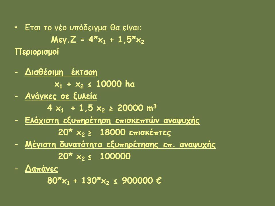 Ετσι το νέο υπόδειγμα θα είναι: Μεγ.Ζ = 4*x 1 + 1,5*x 2 Περιορισμοί -Διαθέσιμη έκταση x 1 + x 2 ≤ 10000 ha -Ανάγκες σε ξυλεία 4 x 1 + 1,5 x 2 ≥ 20000 m 3 -Ελάχιστη εξυπηρέτηση επισκεπτών αναψυχής 20* x 2 ≥ 18000 επισκέπτες -Μέγιστη δυνατότητα εξυπηρέτησης επ.